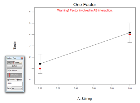 One Factor Plot 3-1