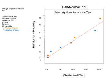 Half-Normal Plot