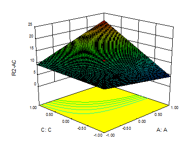 Response surface graph of model with interaction but no squared term