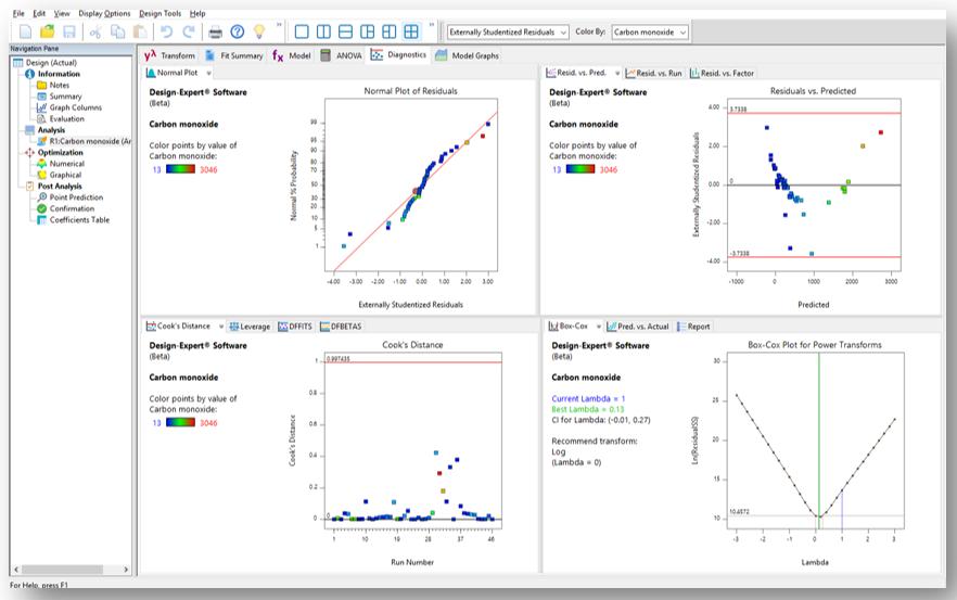 Multiple Graphs in Design-Expert Software